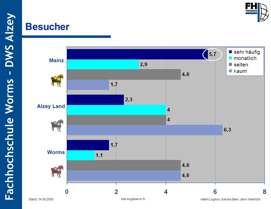 Artem Loginov, Sandra Stein, Jens Wienhold Fachhochschule Worms – DWS Alzey Besucher Mainz Alzey Land Worms Alle Angaben in % sehr häufig monatlich se