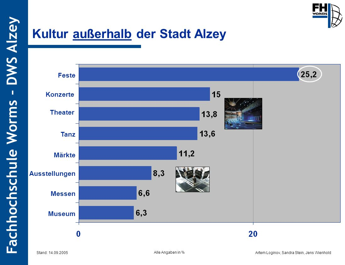 Artem Loginov, Sandra Stein, Jens Wienhold Fachhochschule Worms – DWS Alzey Kultur außerhalb der Stadt Alzey Feste Konzerte Theater Tanz Märkte Ausste