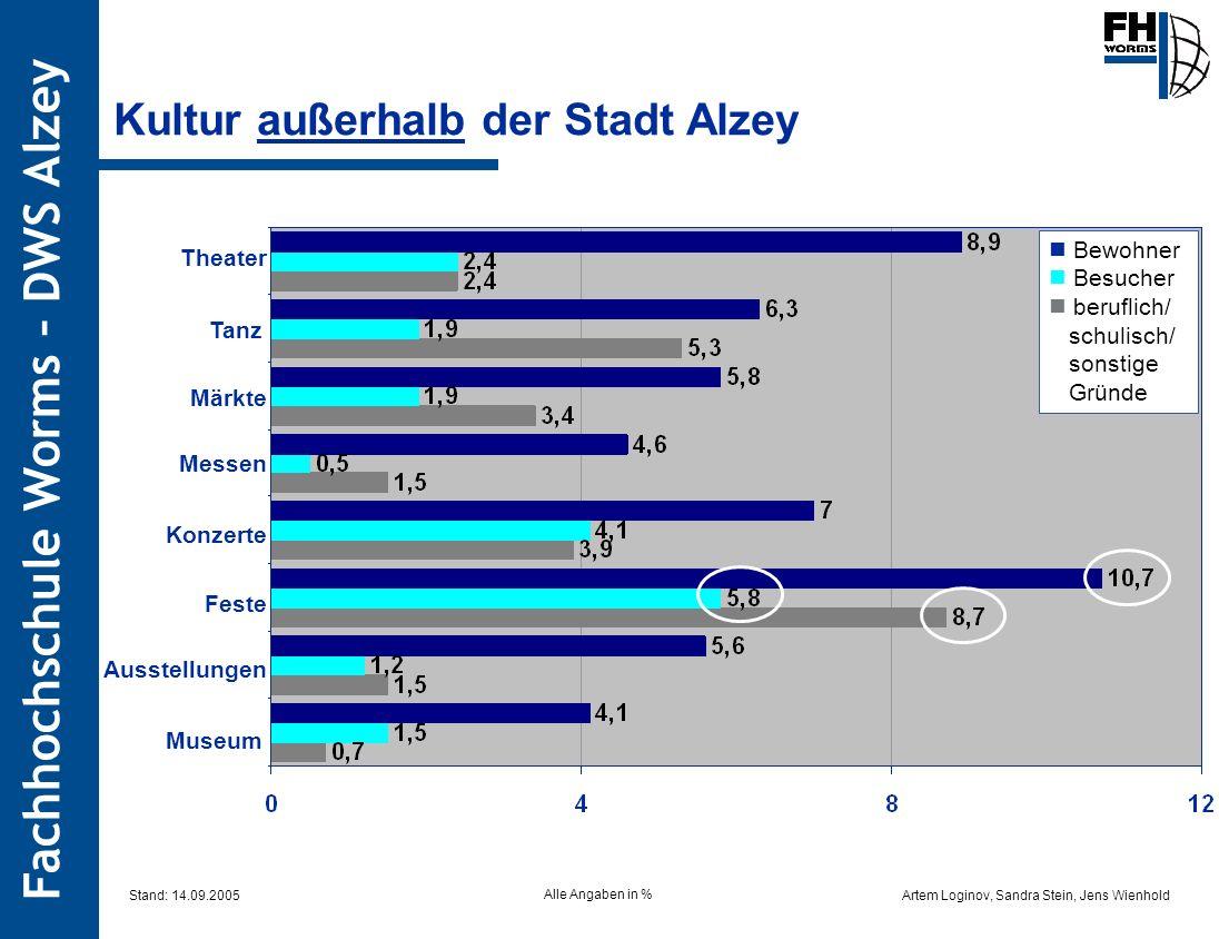 Artem Loginov, Sandra Stein, Jens Wienhold Fachhochschule Worms – DWS Alzey Kultur außerhalb der Stadt Alzey Theater Tanz Märkte Messen Konzerte Feste