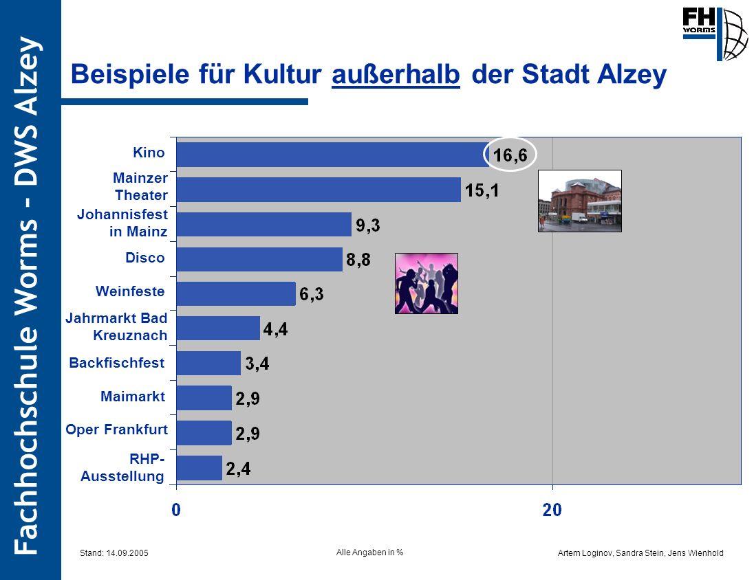 Artem Loginov, Sandra Stein, Jens Wienhold Fachhochschule Worms – DWS Alzey Beispiele für Kultur außerhalb der Stadt Alzey Kino Mainzer Theater Johann