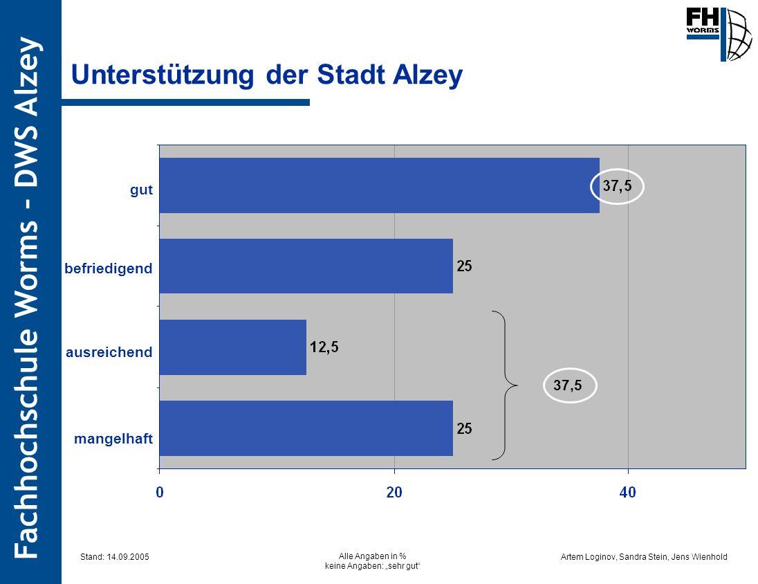 Artem Loginov, Sandra Stein, Jens Wienhold Fachhochschule Worms – DWS Alzey Unterstützung der Stadt Alzey mangelhaft ausreichend befriedigend gut Alle