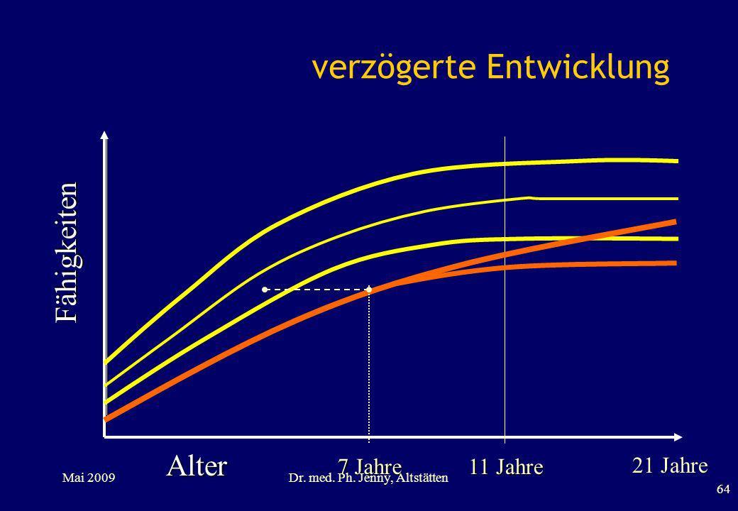 verzögerte Entwicklung Alter Fähigkeiten 11 Jahre 7 Jahre 64 Mai 2009Dr. med. Ph. Jenny, Altstätten 21 Jahre