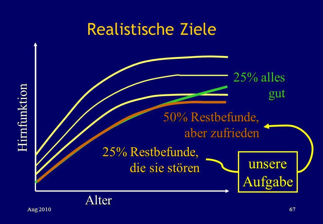 Realistische Ziele Alter Hirnfunktion 25% alles gut 50% Restbefunde, aber zufrieden 25% Restbefunde, die sie stören unsere Aufgabe Aug 201067