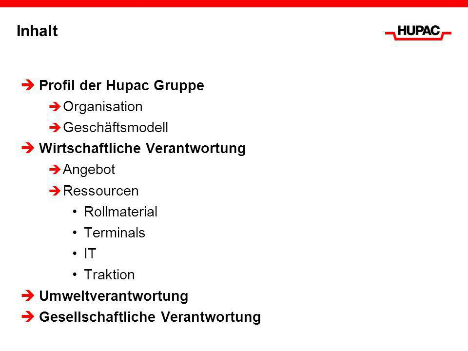 Profil der Hupac Gruppe