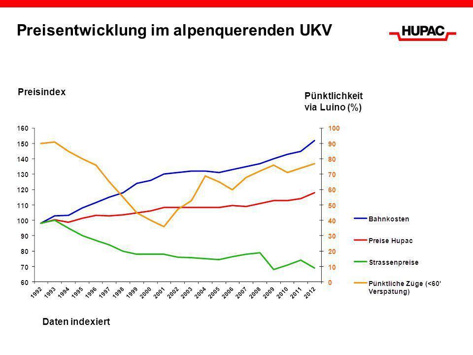 Preisentwicklung im alpenquerenden UKV Daten indexiert Preisindex Pünktlichkeit via Luino (%)