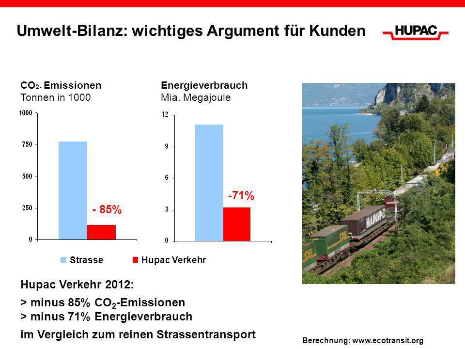 Umwelt-Bilanz: wichtiges Argument für Kunden CO 2- Emissionen Tonnen in 1000 Energieverbrauch Mia. Megajoule Hupac VerkehrStrasse Berechnung: www.ecot