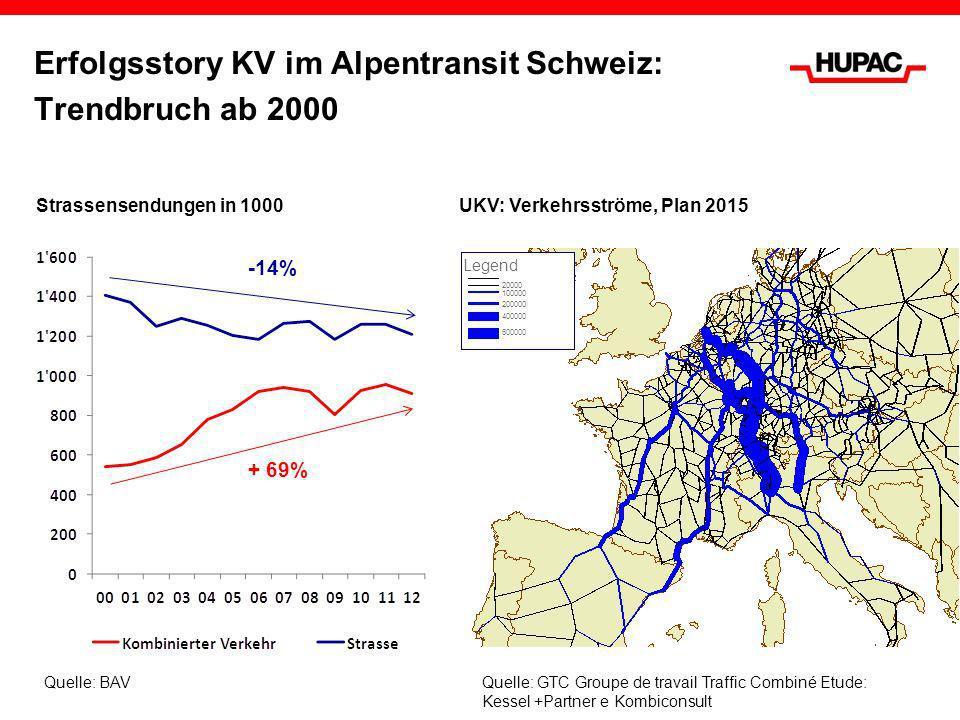 Strassensendungen in 1000 Erfolgsstory KV im Alpentransit Schweiz: Trendbruch ab 2000 UKV: Verkehrsströme, Plan 2015 20000 100000 200000 400000 600000