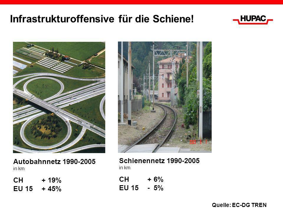 Infrastrukturoffensive für die Schiene! Autobahnnetz 1990-2005 in km CH+ 19% EU 15+ 45% Schienennetz 1990-2005 in km CH+ 6% EU 15- 5% Quelle: EC-DG TR