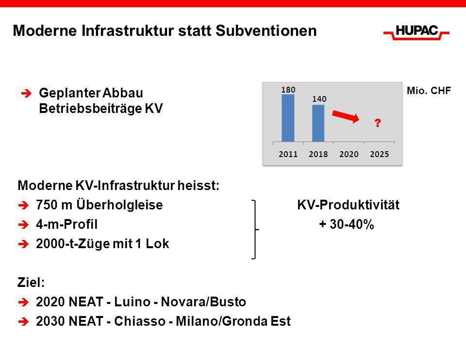Moderne Infrastruktur statt Subventionen Geplanter Abbau Betriebsbeiträge KV ? Moderne KV-Infrastruktur heisst: 750 m ÜberholgleiseKV-Produktivität 4-