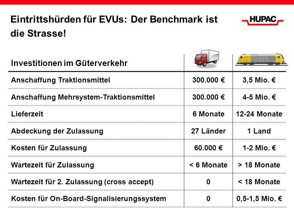 Eintrittshürden für EVUs: Der Benchmark ist die Strasse! Investitionen im Güterverkehr Anschaffung Traktionsmittel300.000 3,5 Mio. Anschaffung Mehrsys