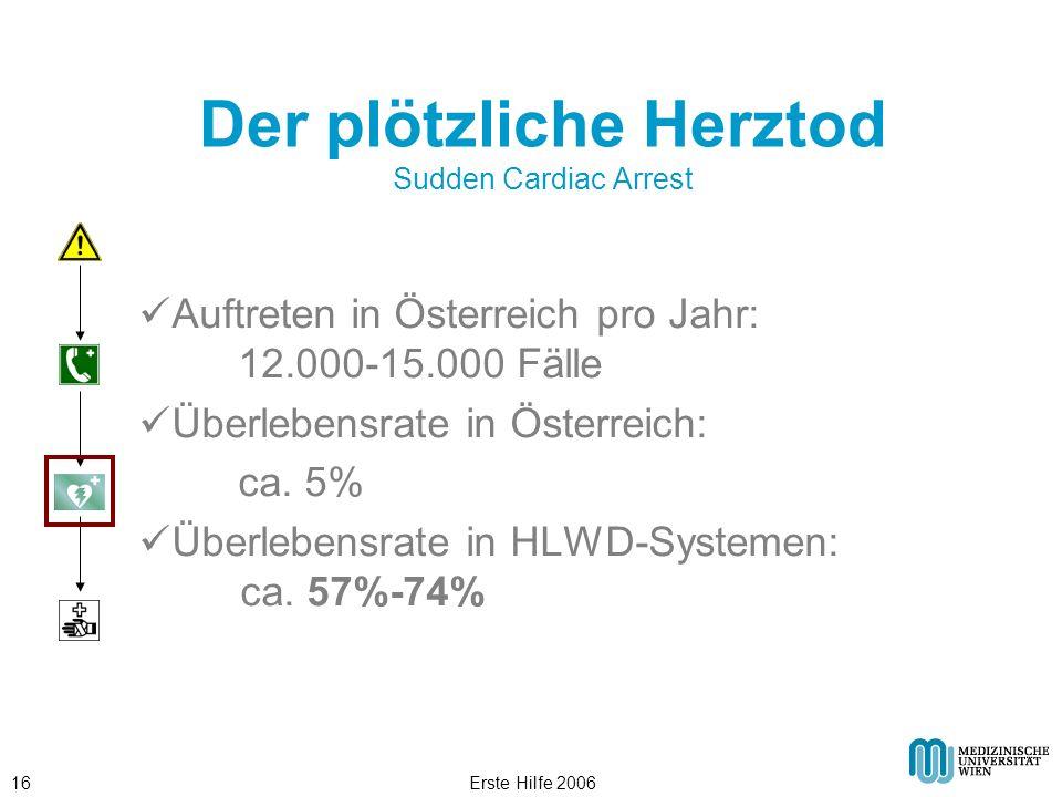 Erste Hilfe 200616 Der plötzliche Herztod Sudden Cardiac Arrest Auftreten in Österreich pro Jahr: 12.000-15.000 Fälle Überlebensrate in Österreich: ca