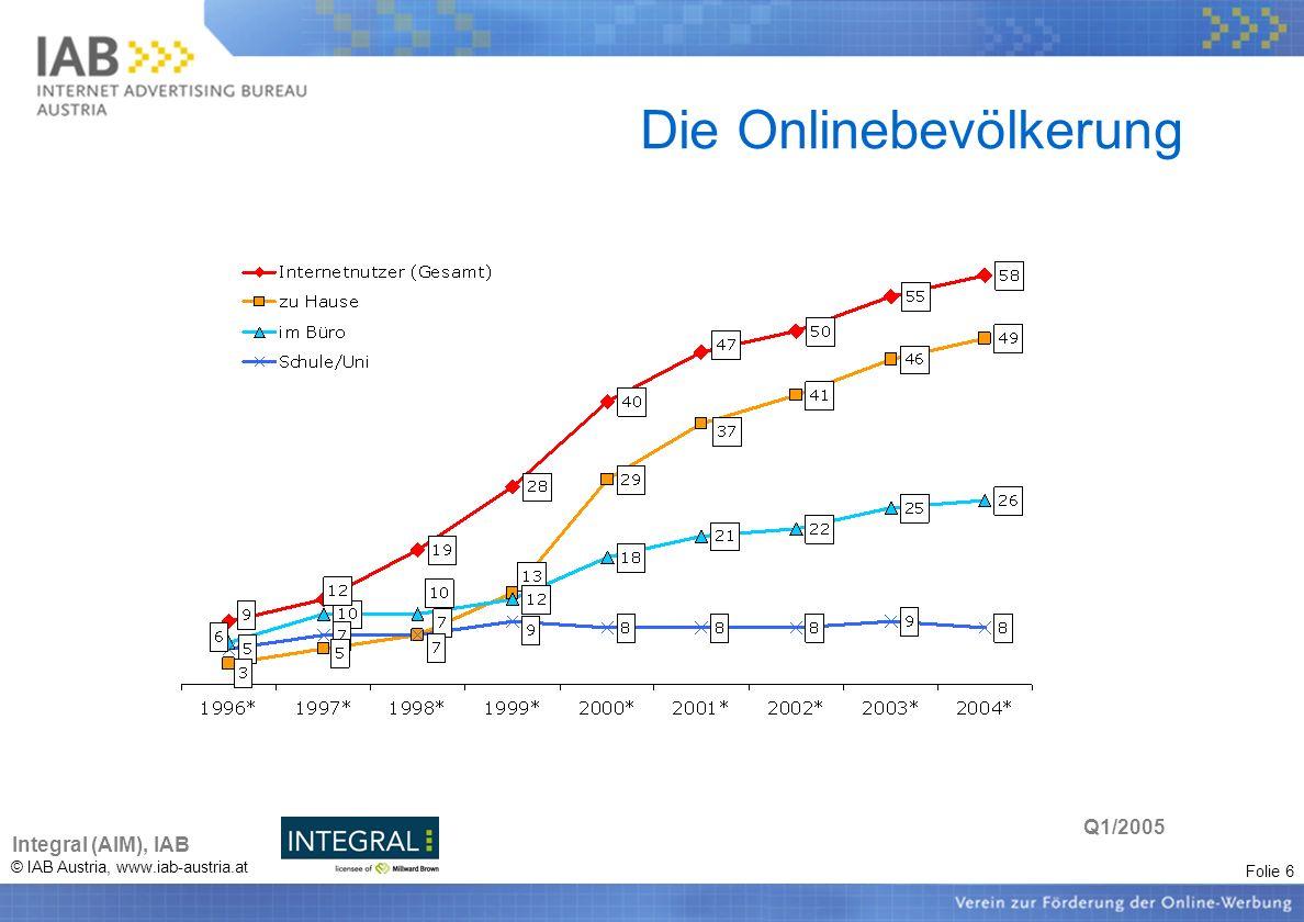 Folie 6 © IAB Austria, www.iab-austria.at Die Onlinebevölkerung Integral (AIM), IAB Q1/2005