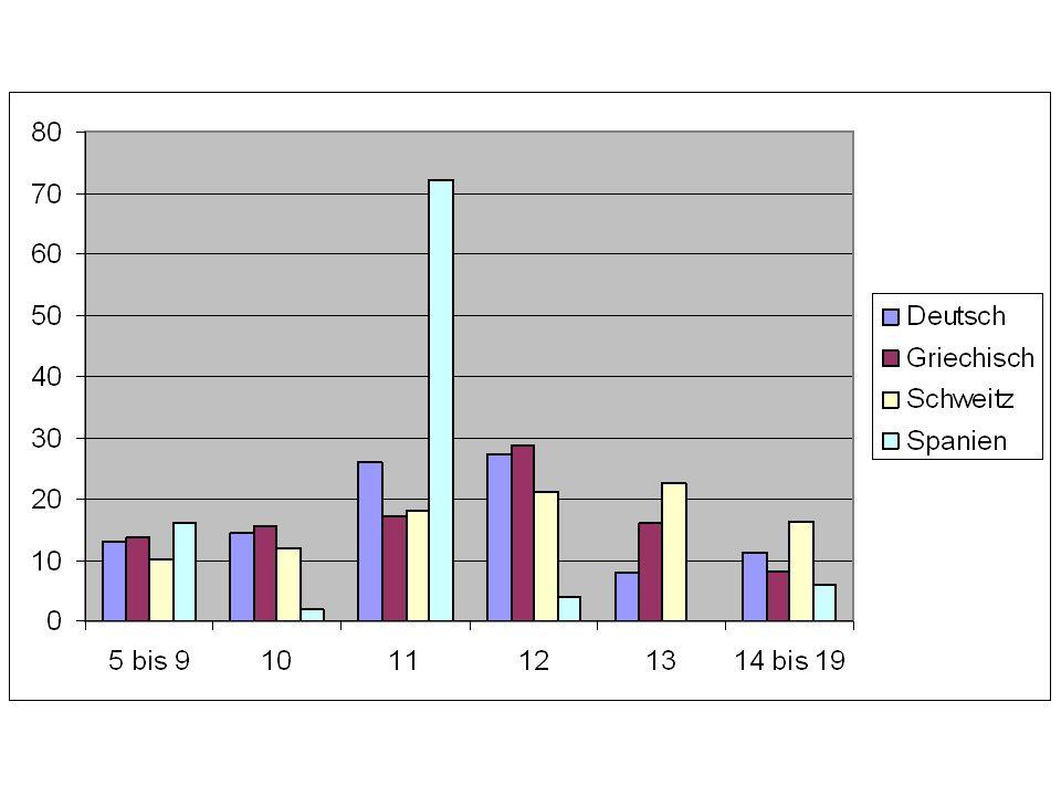 3. Wie viel kostet dein Handy im Monat? How much does your mobile cost per month?