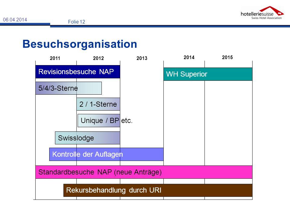 Folie 12 Besuchsorganisation Revisionsbesuche NAP Swisslodge 2011 20142015 Unique / BP etc. 2 / 1-Sterne Standardbesuche NAP (neue Anträge) 5/4/3-Ster