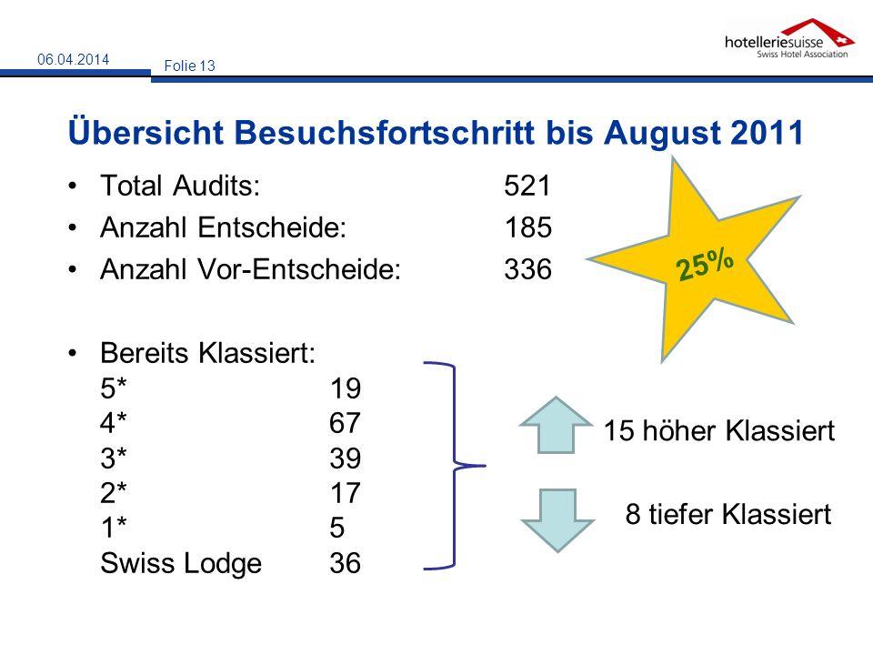 Übersicht Besuchsfortschritt bis August 2011 Total Audits: 521 Anzahl Entscheide: 185 Anzahl Vor-Entscheide: 336 Bereits Klassiert: 5*19 4*67 3*39 2*1