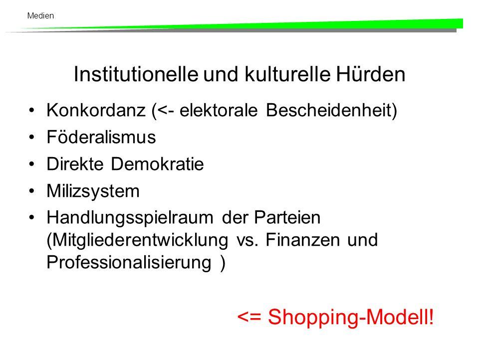 Medien Weitere Indikatoren (Schulz 1997: 186 ff., Müller 1999: 40) Entertainisierung der Politik (Talkshow- Campaigning) Negativecampaigning als feste