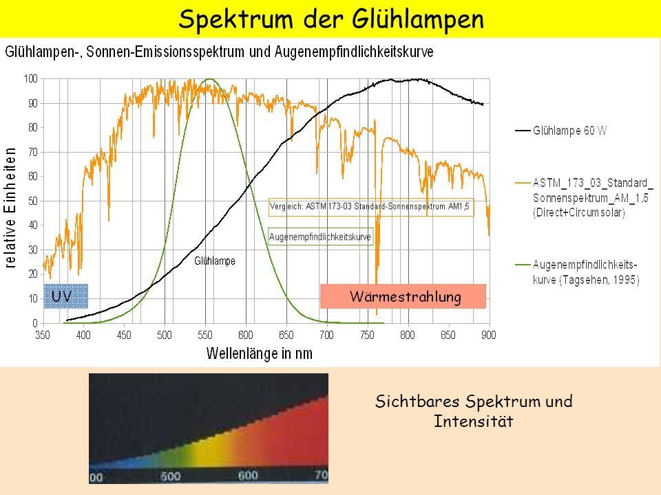 Sichtbares Spektrum und Intensität Spektrum der Glühlampen