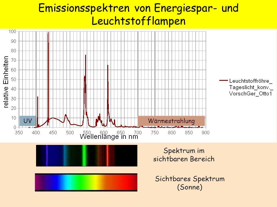 Spektrum im sichtbaren Bereich Emissionsspektren von Energiespar- und Leuchtstofflampen Sichtbares Spektrum (Sonne) WärmestrahlungUV