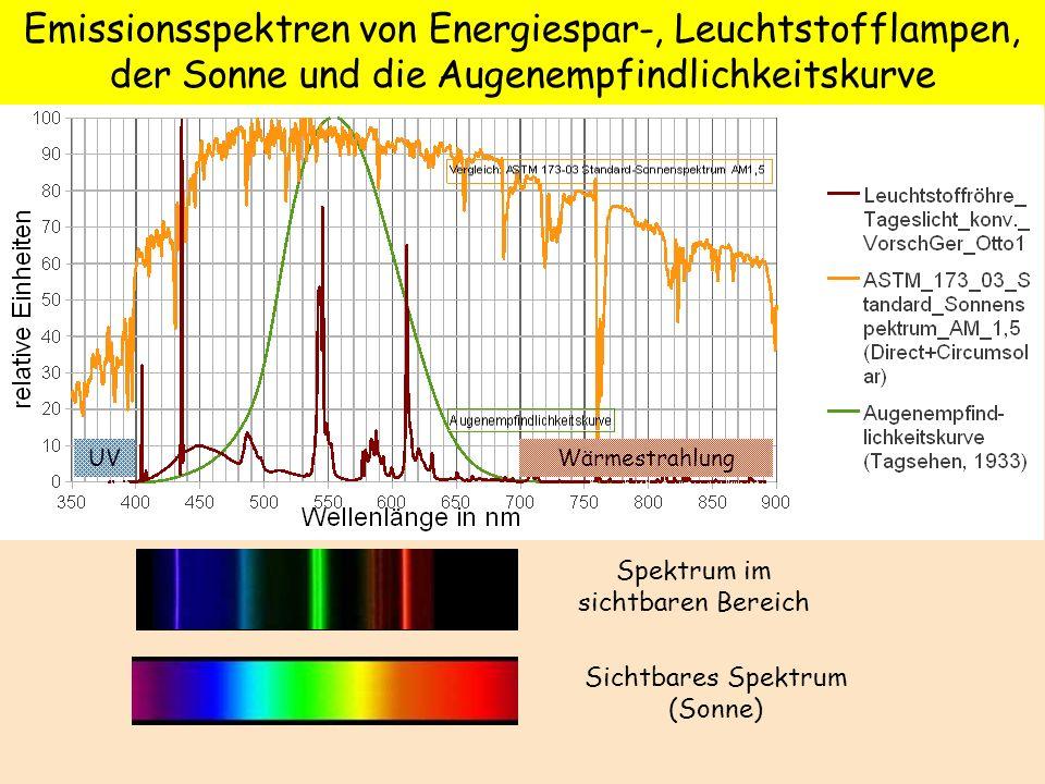 Emissionsspektren von Energiespar-, Leuchtstofflampen, der Sonne und die Augenempfindlichkeitskurve WärmestrahlungUV Spektrum im sichtbaren Bereich Si