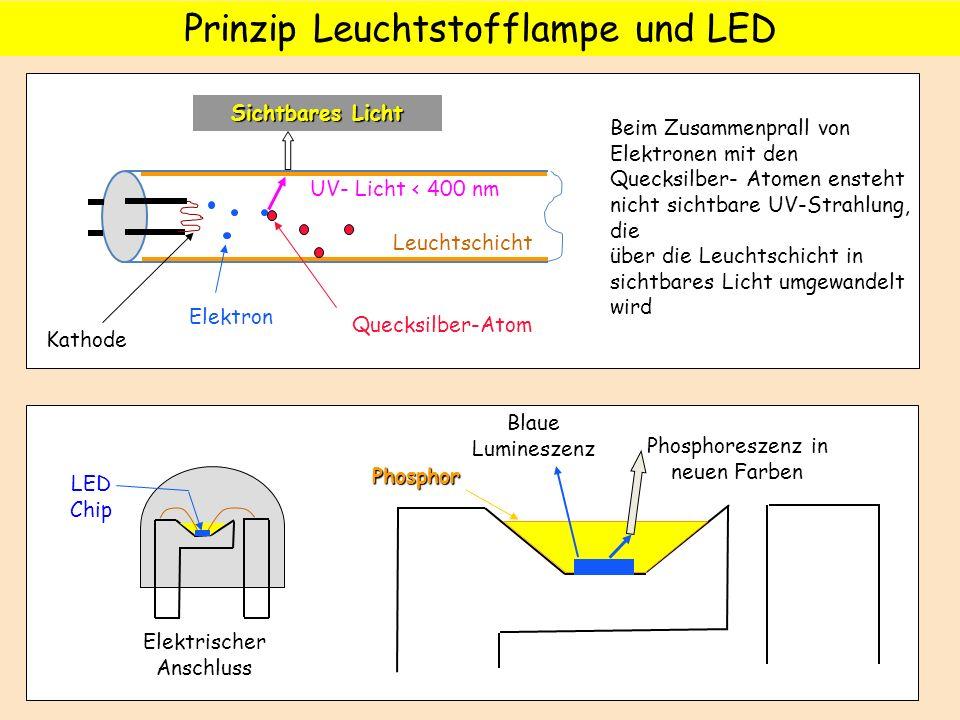 Prinzip Leuchtstofflampe und LED Elektron Kathode Quecksilber-Atom Leuchtschicht UV- Licht < 400 nm Sichtbares Licht Beim Zusammenprall von Elektronen