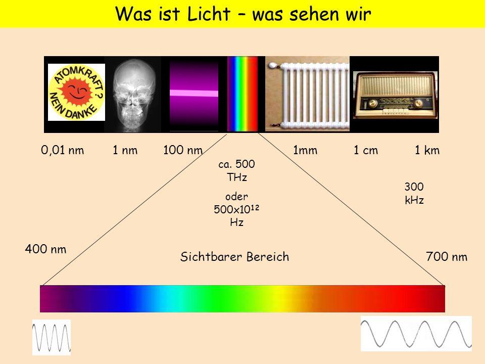 Was ist Licht – was sehen wir Sichtbarer Bereich 300 kHz ca. 500 THz oder 500x10 12 Hz 400 nm 700 nm 0,01 nm 1 nm 100 nm 1mm 1 cm 1 km