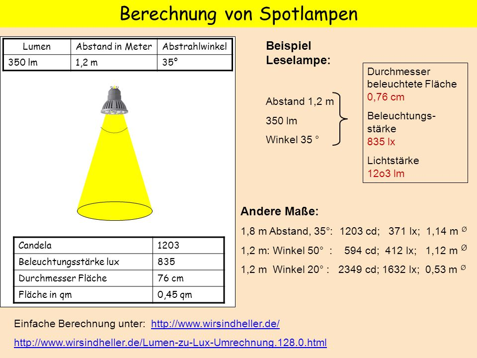 Beispiel Leselampe: Abstand 1,2 m 350 lm Winkel 35 ° Durchmesser beleuchtete Fläche 0,76 cm Beleuchtungs- stärke 835 lx Lichtstärke 12o3 lm Andere Maß