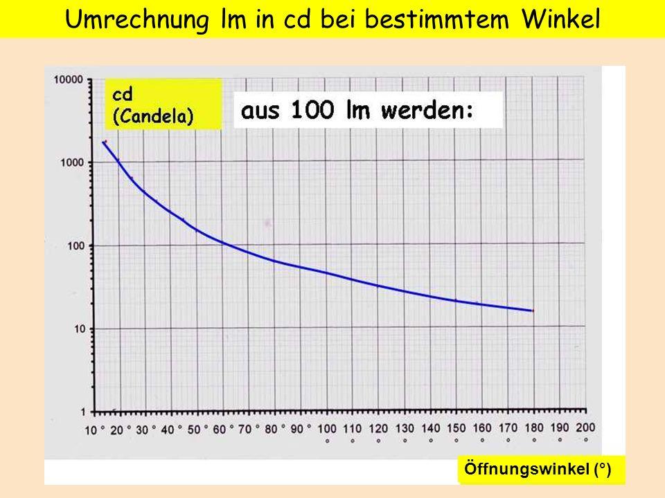 Öffnungswinkel (°) Umrechnung lm in cd bei bestimmtem Winkel