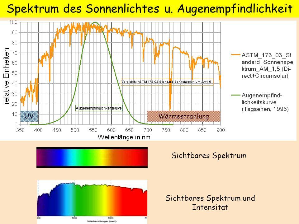 Sichtbares Spektrum und Intensität Sichtbares Spektrum Spektrum des Sonnenlichtes u. Augenempfindlichkeit WärmestrahlungUV