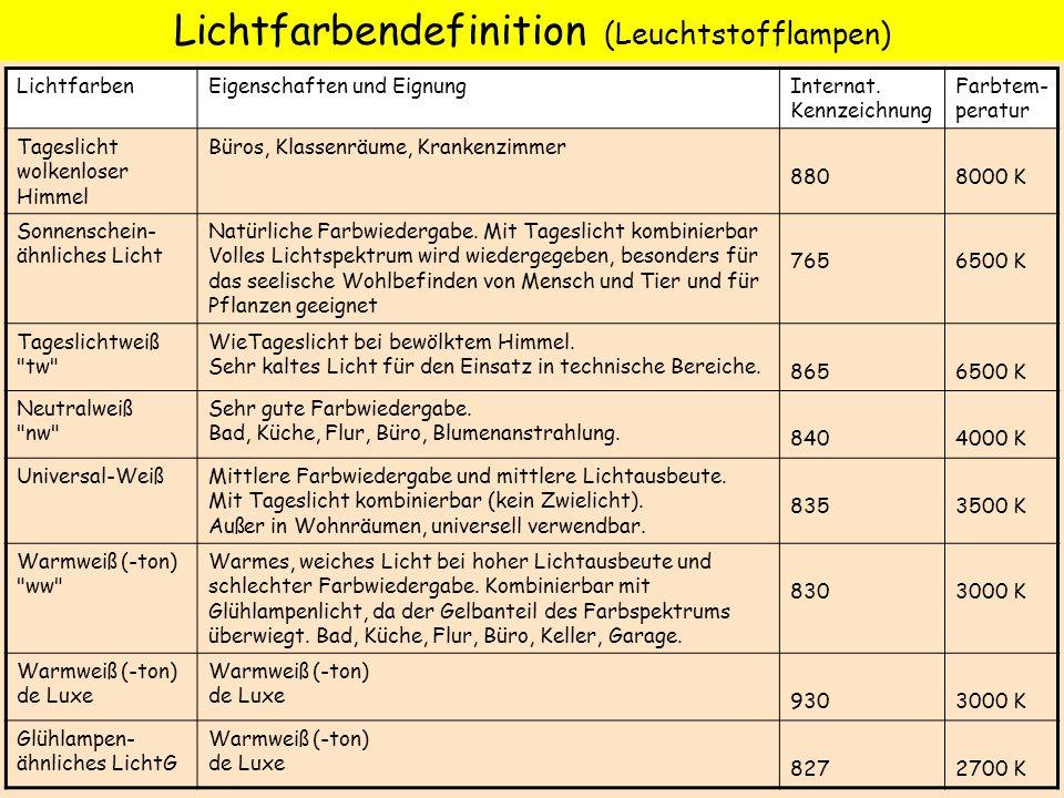 Lichtfarbendefinition (Leuchtstofflampen) LichtfarbenEigenschaften und EignungInternat. Kennzeichnung Farbtem- peratur Tageslicht wolkenloser Himmel B