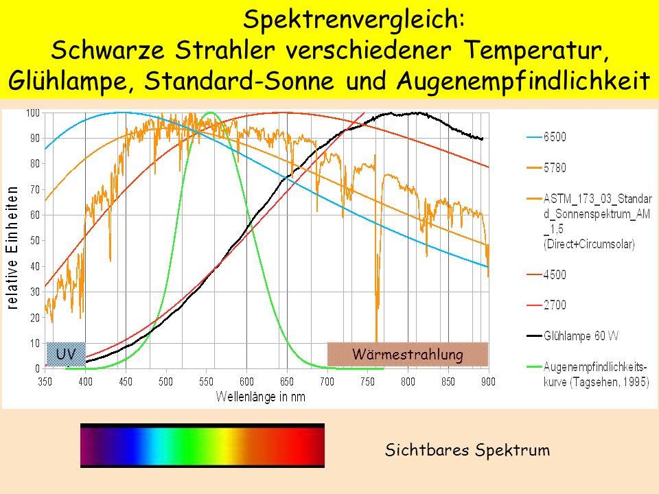 Spektrenvergleich: Schwarze Strahler verschiedener Temperatur, Glühlampe, Standard-Sonne und Augenempfindlichkeit WärmestrahlungUV Sichtbares Spektrum