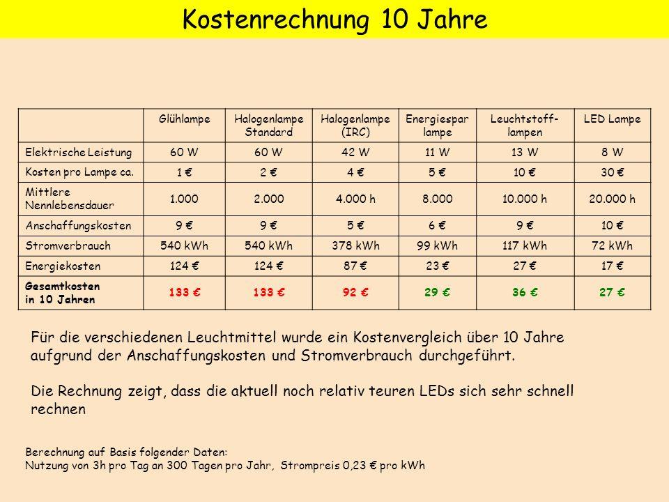 Berechnung auf Basis folgender Daten: Nutzung von 3h pro Tag an 300 Tagen pro Jahr, Strompreis 0,23 pro kWh Für die verschiedenen Leuchtmittel wurde e