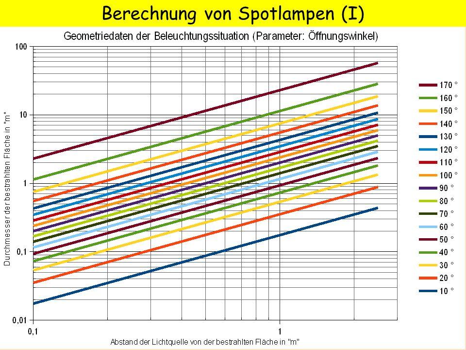 Berechnung von Spotlampen (I)