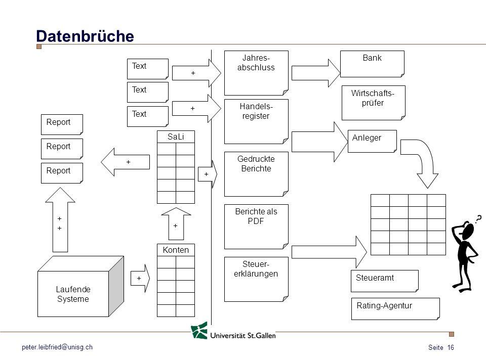 Seite 16 peter.leibfried@unisg.ch Datenbrüche Laufende Systeme ++++ Report Handels- register Text + Berichte als PDF Gedruckte Berichte + Steuer- erkl