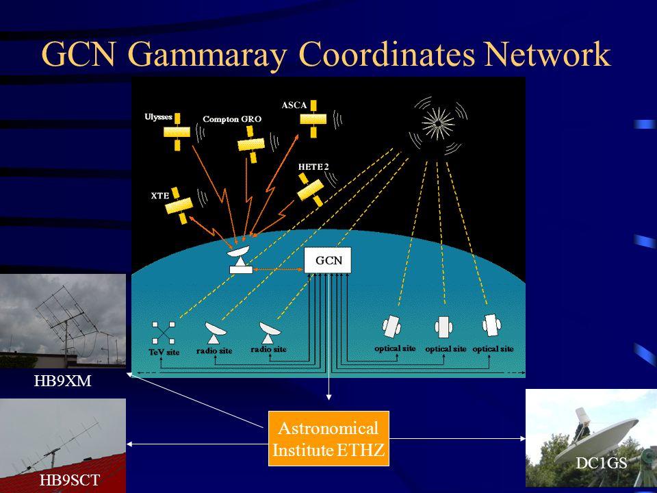 Wichtige URLs GR-Burstmeldungen: http://www.gcn.gsfc.nasa.gov Solare events: gopher://solar.sec.noaa.gov:70/11/indices/ Eigene Dokumente: http://pisces.ethz.ch Allg.