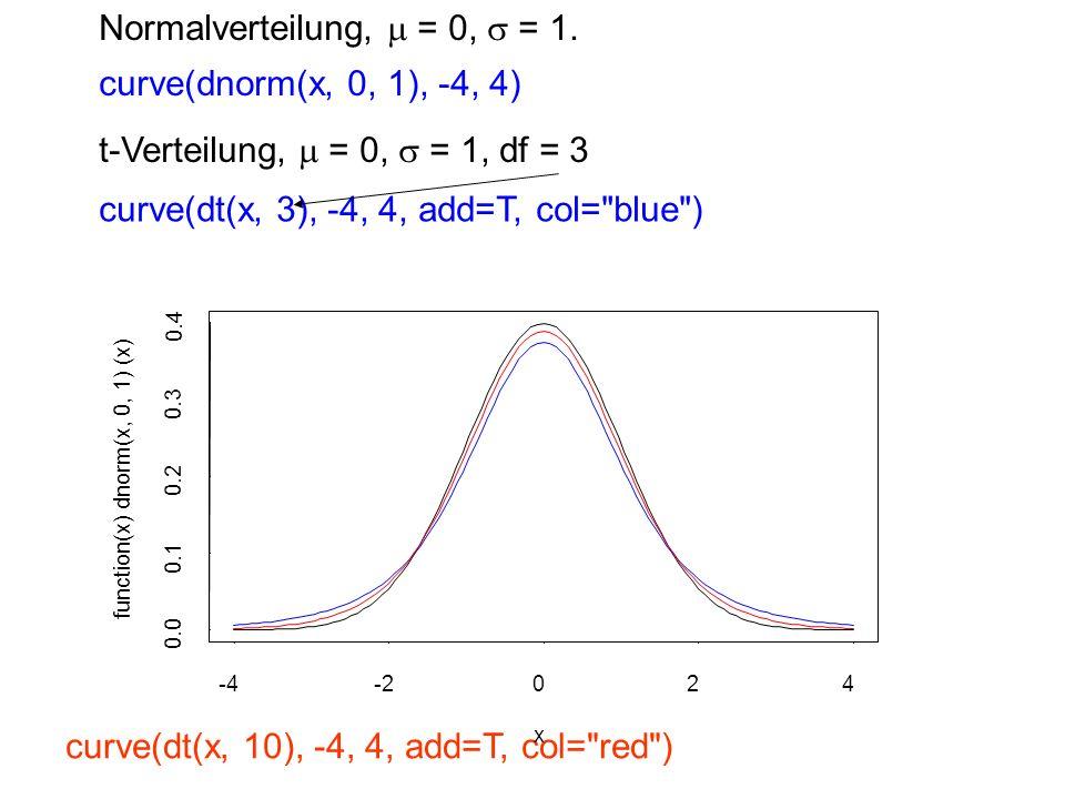 Normalverteilung, = 0, = 1. curve(dt(x, 10), -4, 4, add=T, col=