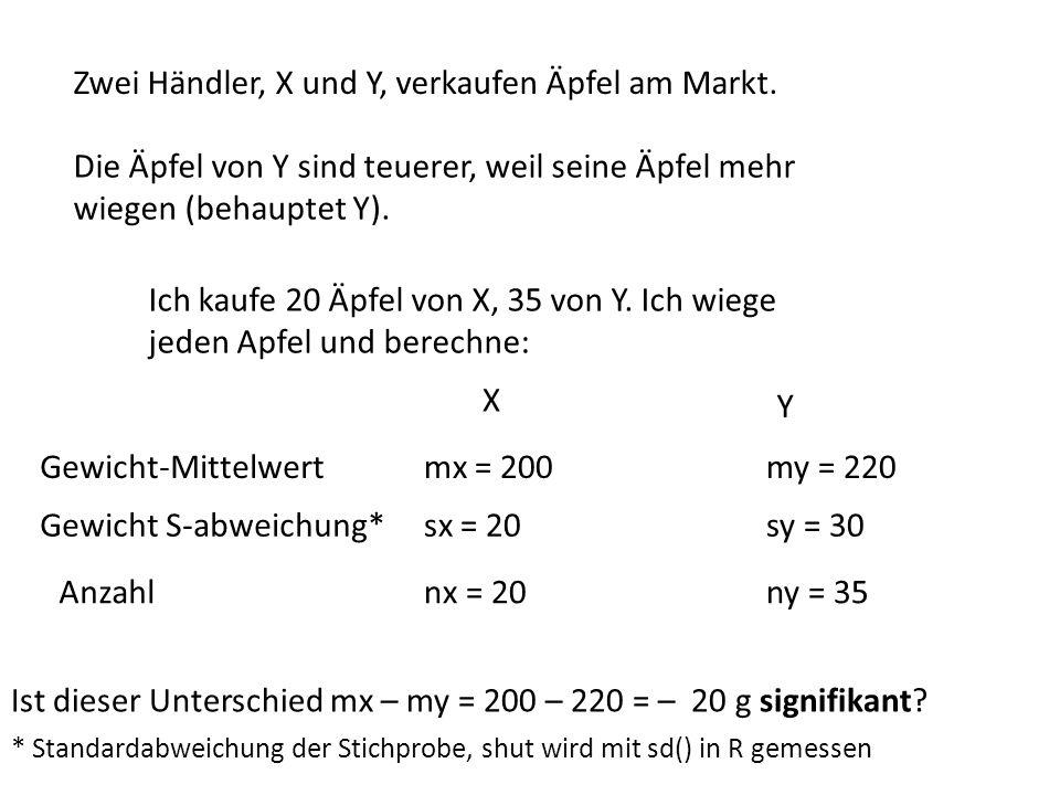Zwei Händler, X und Y, verkaufen Äpfel am Markt. Ich kaufe 20 Äpfel von X, 35 von Y. Ich wiege jeden Apfel und berechne: Gewicht-Mittelwertmx = 200 Ge