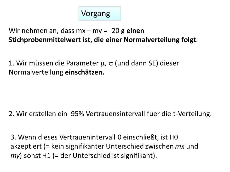 Vorgang Wir nehmen an, dass mx – my = -20 g einen Stichprobenmittelwert ist, die einer Normalverteilung folgt. 1. Wir müssen die Parameter, (und dann