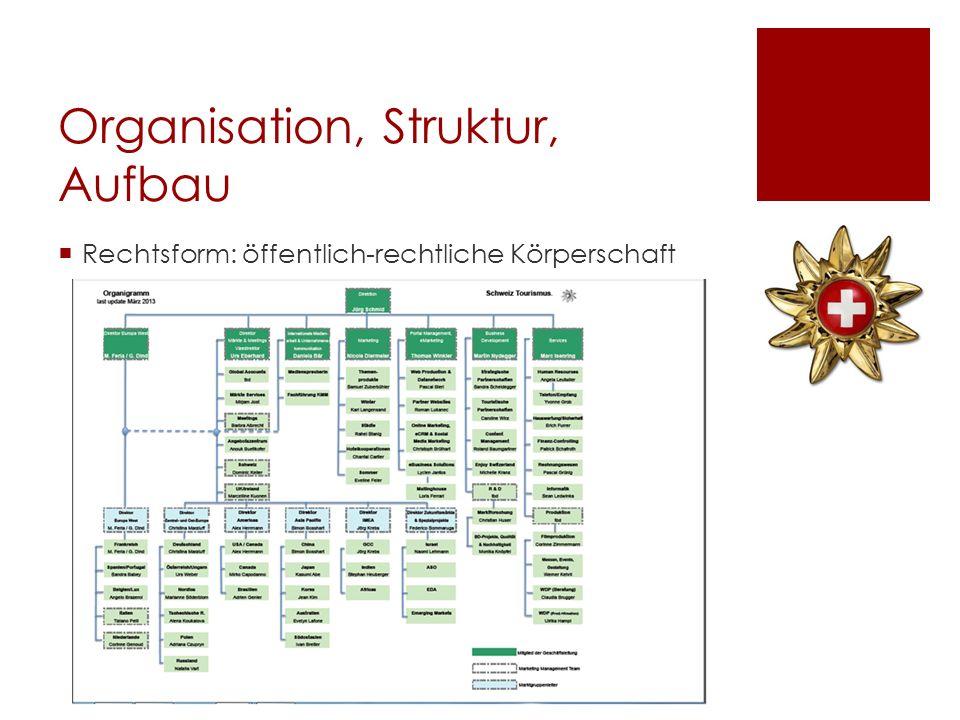 Organisation, Struktur, Aufbau Rechtsform: öffentlich-rechtliche Körperschaft