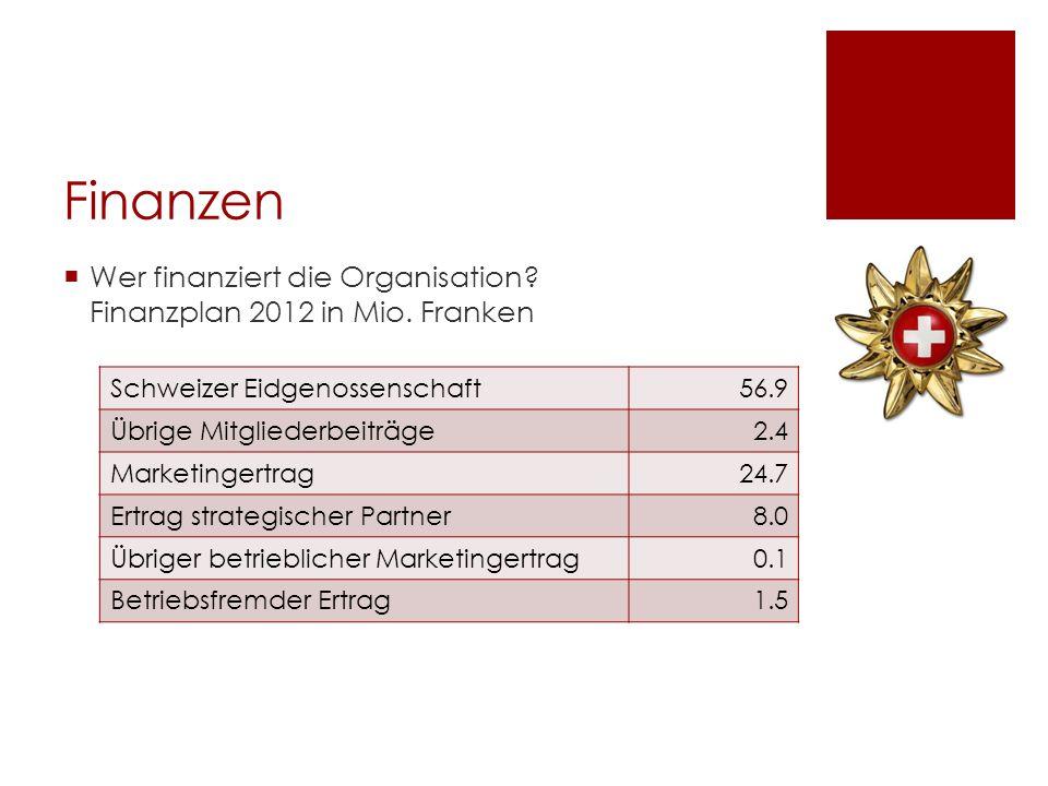 Finanzen Wer finanziert die Organisation? Finanzplan 2012 in Mio. Franken Schweizer Eidgenossenschaft56.9 Übrige Mitgliederbeiträge2.4 Marketingertrag