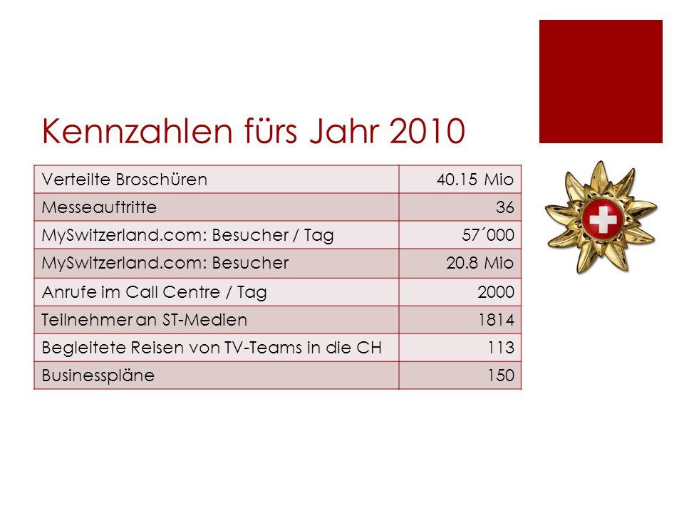 Kennzahlen fürs Jahr 2010 Verteilte Broschüren40.15 Mio Messeauftritte36 MySwitzerland.com: Besucher / Tag57´000 MySwitzerland.com: Besucher20.8 Mio A
