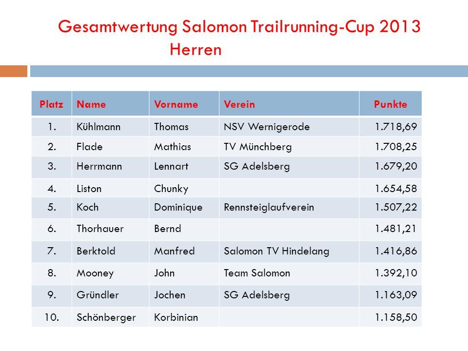 Gesamtwertung Salomon Trailrunning-Cup 2013 Herren PlatzNameVornameVereinPunkte 1.KühlmannThomasNSV Wernigerode1.718,69 2.FladeMathiasTV Münchberg1.70