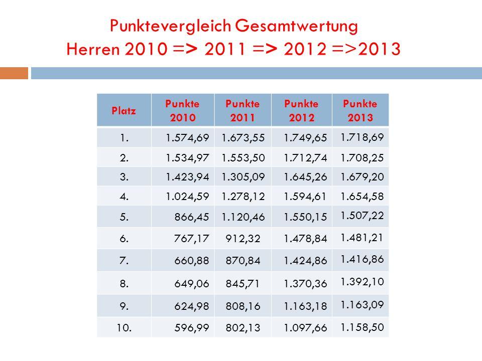 Punktevergleich Gesamtwertung Herren 2010 => 2011 => 2012 =>2013 Platz Punkte 2010 Punkte 2011 Punkte 2012 Punkte 2013 1.1.574,691.673,551.749,65 1.71