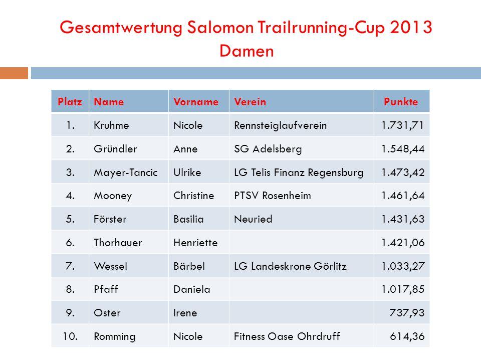Gesamtwertung Salomon Trailrunning-Cup 2013 Damen PlatzNameVornameVereinPunkte 1.KruhmeNicoleRennsteiglaufverein1.731,71 2.GründlerAnneSG Adelsberg1.5