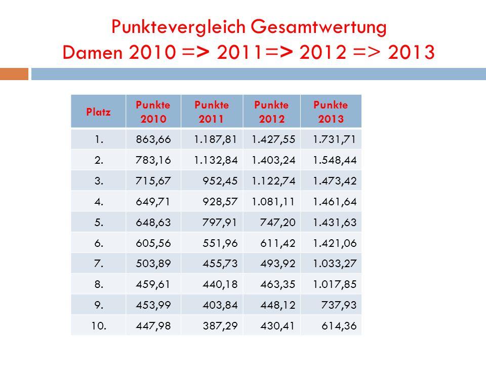 Punktevergleich Gesamtwertung Damen 2010 => 2011=> 2012 => 2013 Platz Punkte 2010 Punkte 2011 Punkte 2012 Punkte 2013 1.863,661.187,811.427,551.731,71