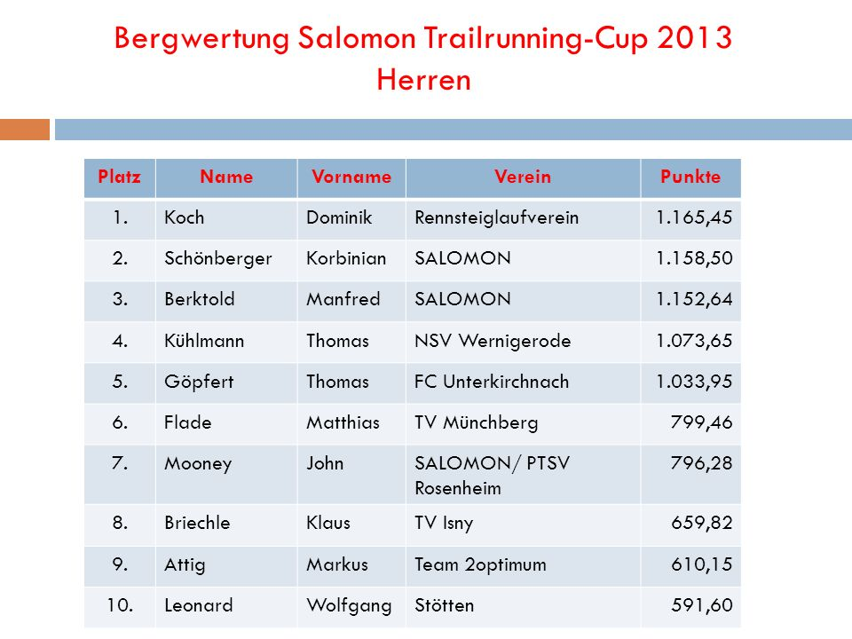Bergwertung Salomon Trailrunning-Cup 2013 Herren PlatzNameVornameVereinPunkte 1.KochDominikRennsteiglaufverein1.165,45 2.SchönbergerKorbinianSALOMON1.158,50 3.BerktoldManfredSALOMON1.152,64 4.KühlmannThomasNSV Wernigerode1.073,65 5.GöpfertThomasFC Unterkirchnach1.033,95 6.FladeMatthiasTV Münchberg799,46 7.MooneyJohnSALOMON/ PTSV Rosenheim 796,28 8.BriechleKlausTV Isny659,82 9.AttigMarkusTeam 2optimum610,15 10.LeonardWolfgangStötten591,60