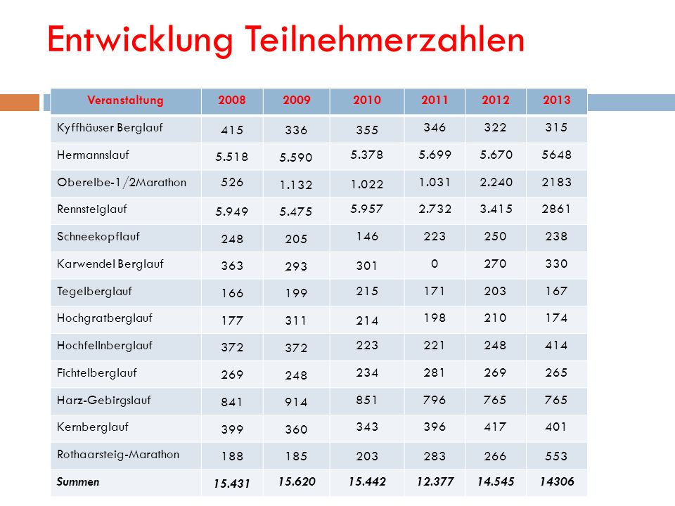 Entwicklung Teilnehmerzahlen Veranstaltung200820092010201120122013 Kyffhäuser Berglauf 415 336 355 346322315 Hermannslauf 5.518 5.590 5.3785.6995.6705