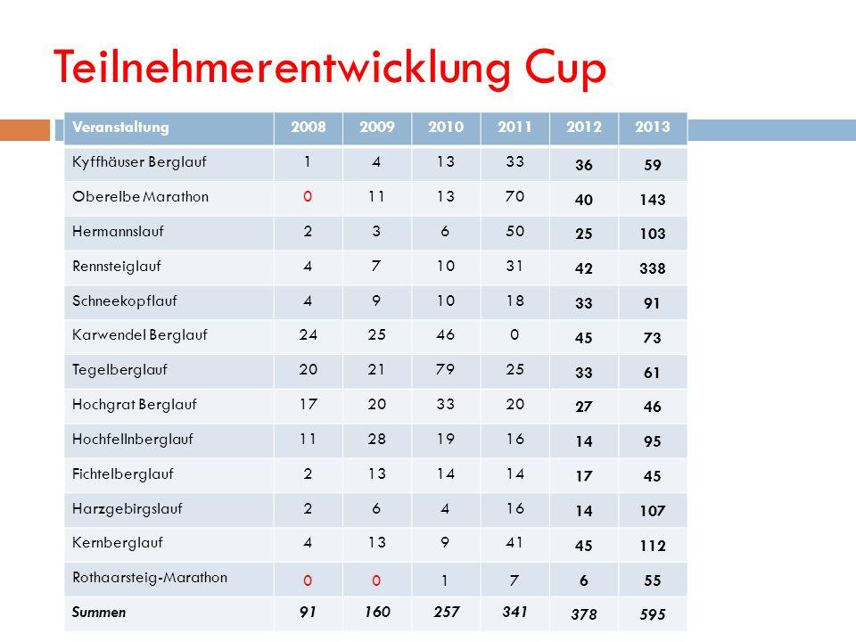 Teilnehmerentwicklung Cup Veranstaltung200820092010201120122013 Kyffhäuser Berglauf141333 3659 Oberelbe Marathon0111370 40143 Hermannslauf23650 25103