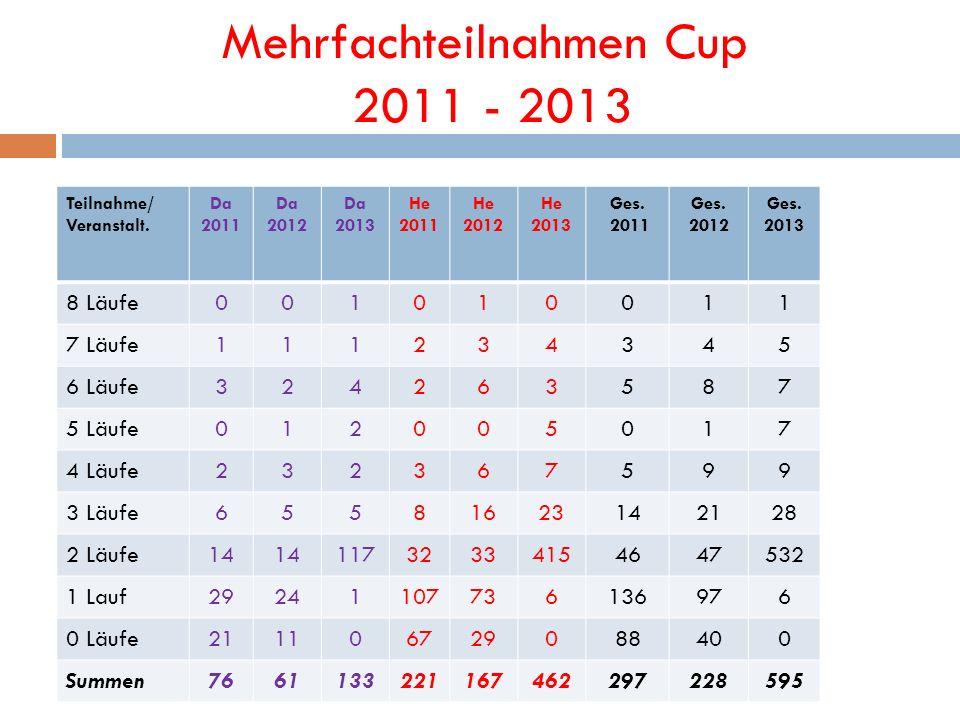 Mehrfachteilnahmen Cup 2011 - 2013 Teilnahme/ Veranstalt. Da 2011 Da 2012 Da 2013 He 2011 He 2012 He 2013 Ges. 2011 Ges. 2012 Ges. 2013 8 Läufe0010100