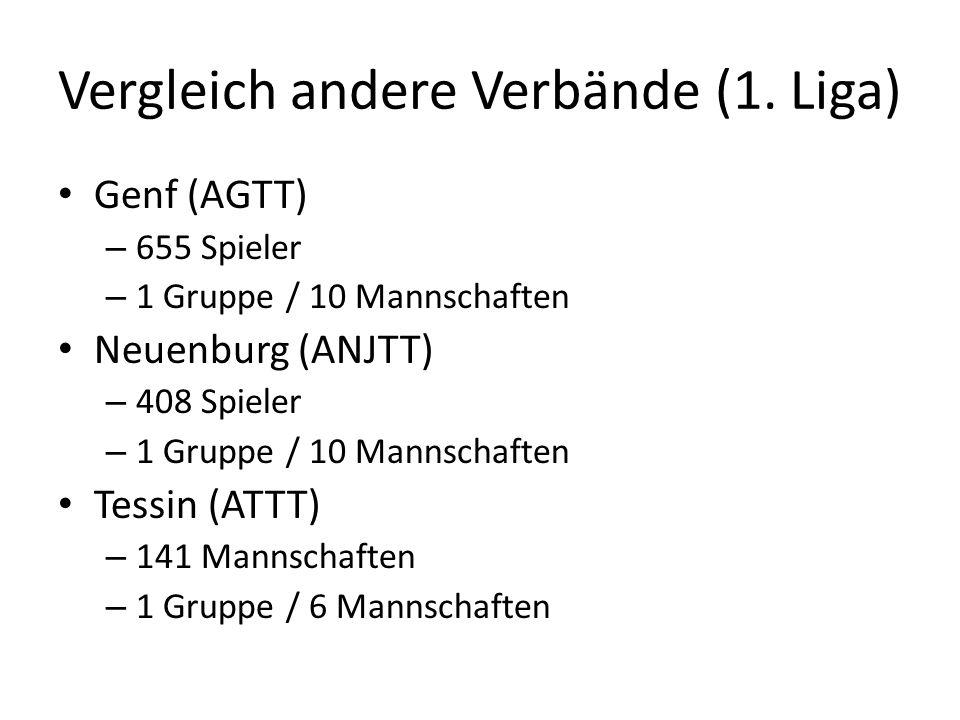 Vergleich andere Verbände Waadt (AVVF) – 1029 Spieler – 1 Gruppe / 10 Mannschaften Mittelland(MTTV) – 829 Spieler – 1 Gruppe / 10 Mannschaften Nordwestschweiz(NWTTV) – 913 Mannschaften – 2 Gruppe / 17 Mannschaften