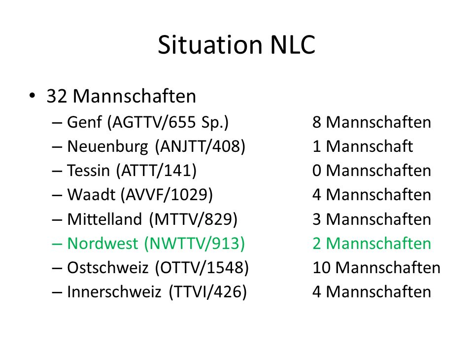 Situation NLC 32 Mannschaften – Genf (AGTTV/655 Sp.)8 Mannschaften – Neuenburg (ANJTT/408)1 Mannschaft – Tessin (ATTT/141)0 Mannschaften – Waadt (AVVF/1029)4 Mannschaften – Mittelland (MTTV/829)3 Mannschaften – Nordwest (NWTTV/913)2 Mannschaften – Ostschweiz (OTTV/1548)10 Mannschaften – Innerschweiz (TTVI/426)4 Mannschaften